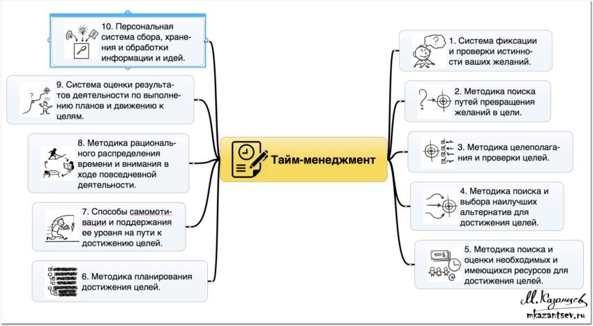 Что включает в себя тайм менеджмент | Авторская классификация Михаила Казанцева