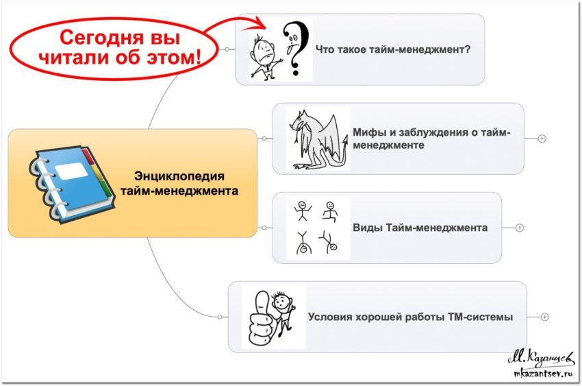 Энциклопедия тайм-менеджмента | Инфографика Михаила Казанцева